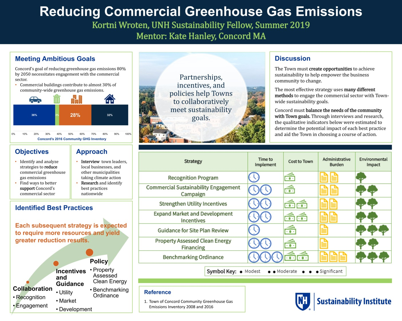 Reducing Commercial Ghgs In Concord, Ma by kwroten