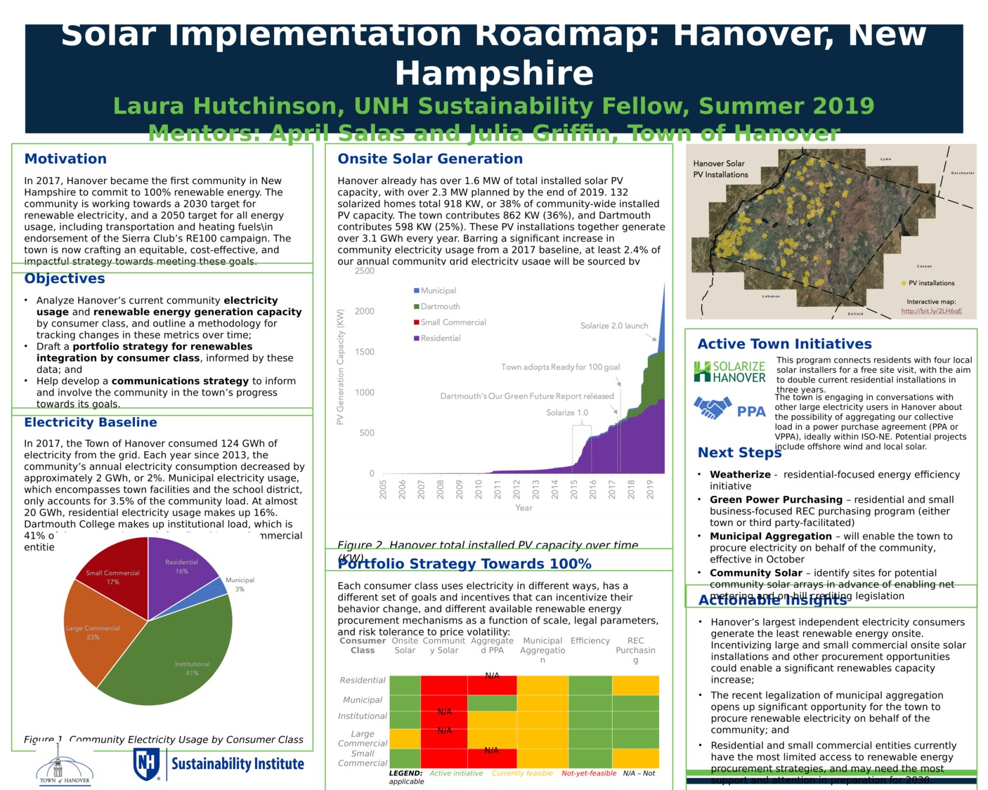Solar Implementation Roadmap: Hanover, New Hampshire by lh1148