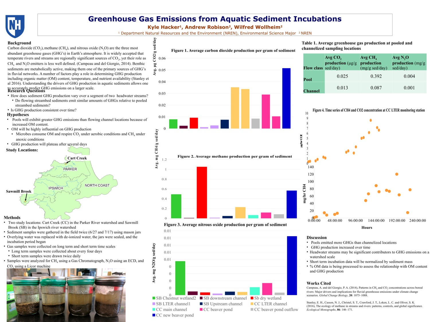 Greenhouse Gas Emissions From Aquatic Sediment Incubations by kh2015