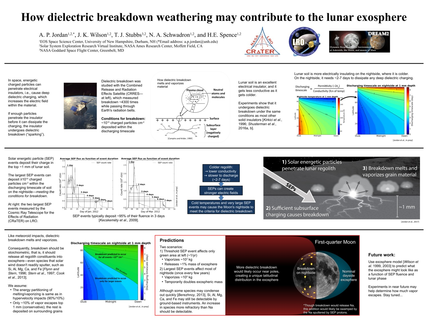 How Dielectric Breakdown Weathering May Contribute To The Lunar Exosphere by api44