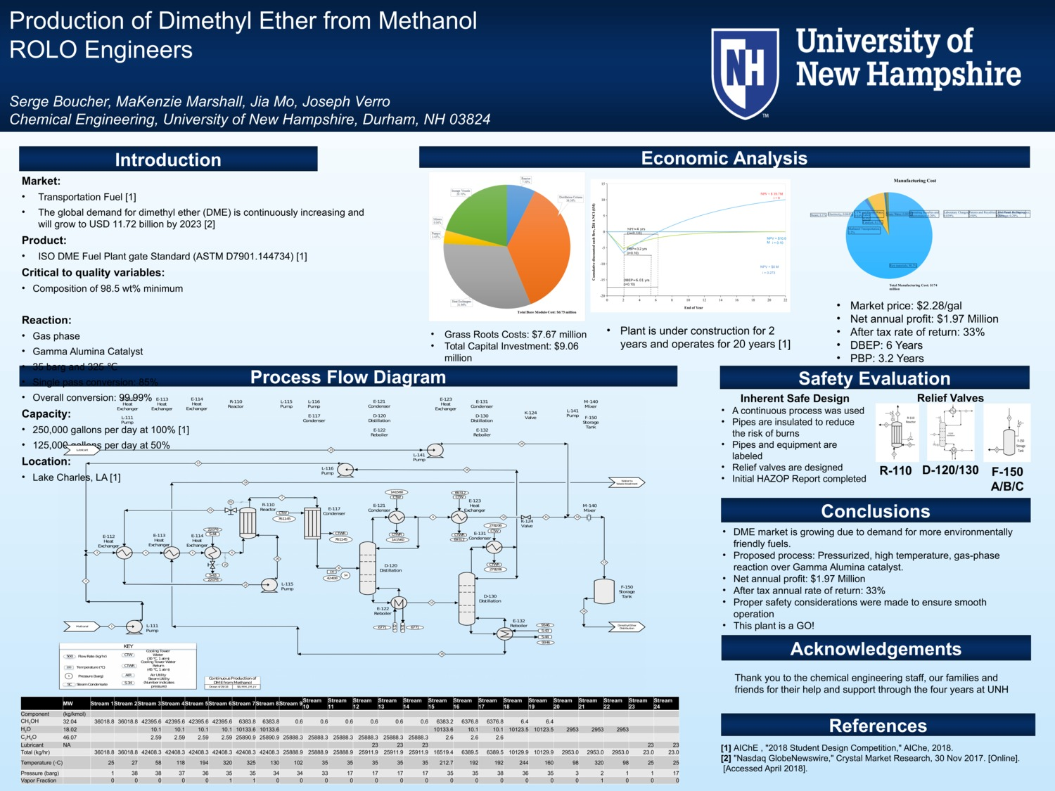 Production Of Dimethyl Ether From Methanol by mdm2010