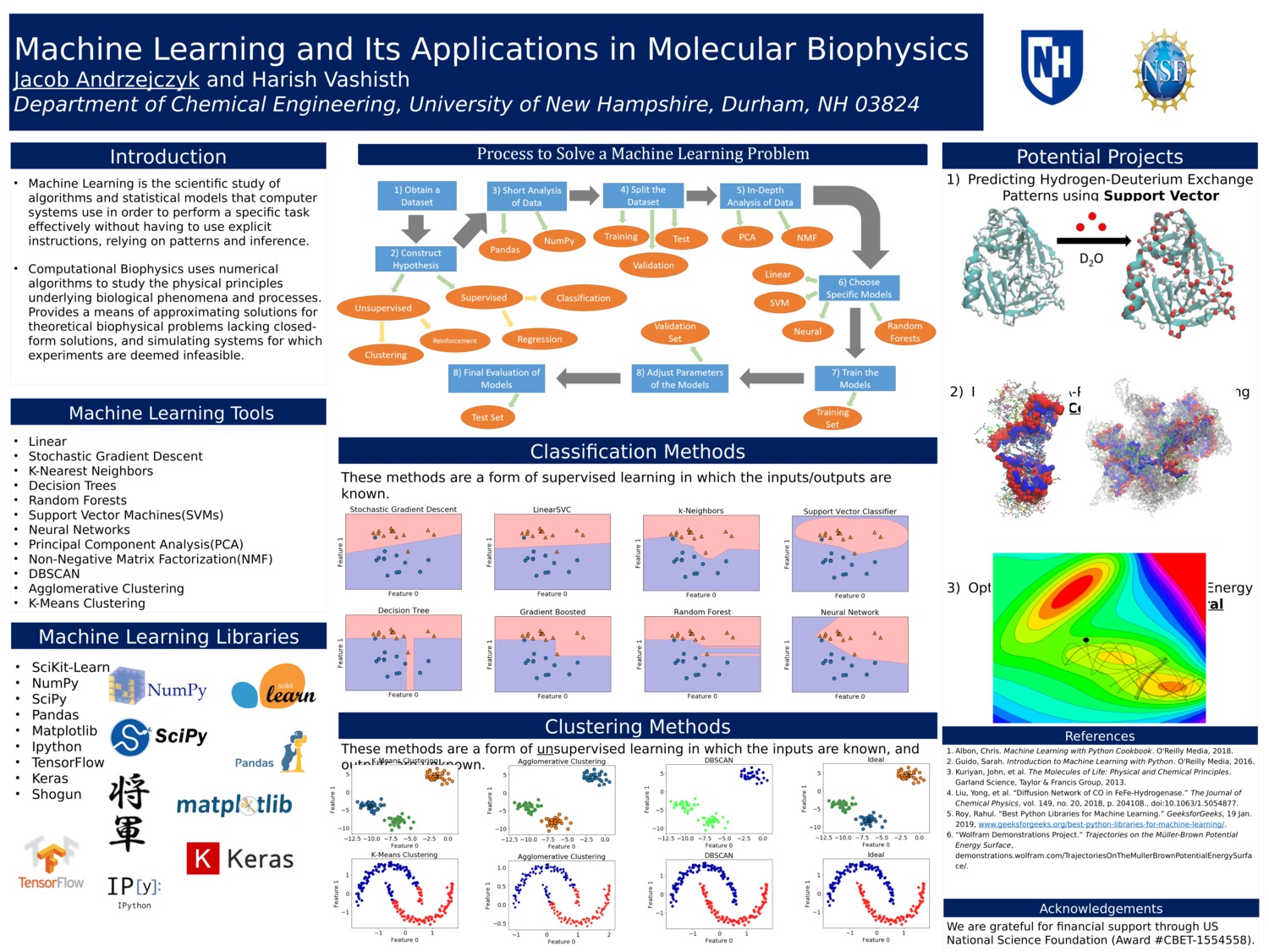 Machine Learning And Its Applications In Molecular Biophysics by joa1002